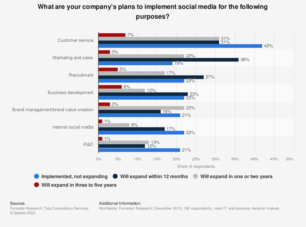 Statistic: What are your company's plans to implement social media for the following purposes? | Statista
