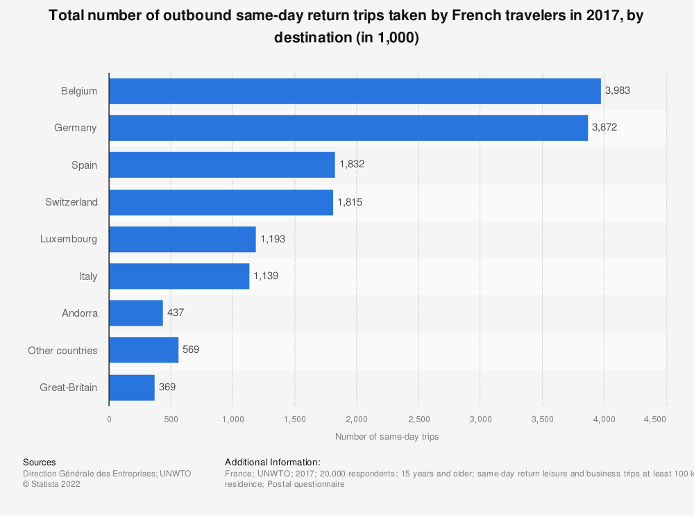 Statistic: Total number of outbound same-day return trips taken by French travelers in 2017, by destination (in 1,000) | Statista