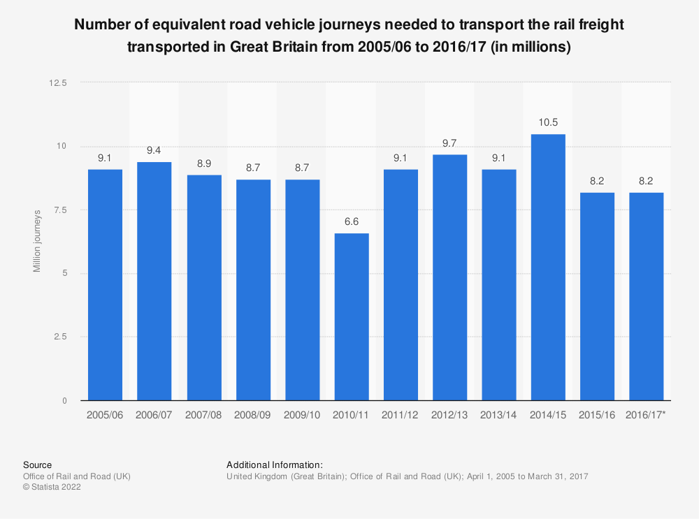 Statistic: Number of equivalent road vehicle journeys needed to transport the rail freight transported in Great Britain from 2005/2006 to 2015/2016 (in millions) | Statista
