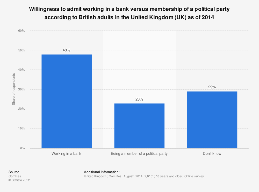 Statistic: Willingness to admit working in a bank versus membership of a political party according to British adults in the United Kingdom (UK) as of 2014 | Statista