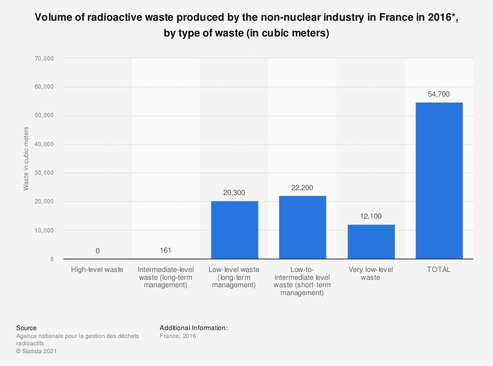 Statistic: Volume of radioactive waste produced by the non-nuclear industry in France in 2016*, by type of waste (in cubic meters) | Statista