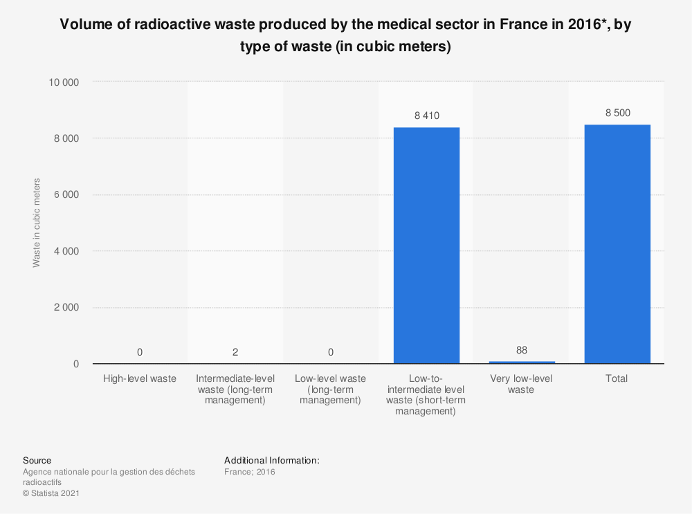 Statistic: Volume of radioactive waste produced by the medical sector in France in 2016*, by type of waste (in cubic meters) | Statista
