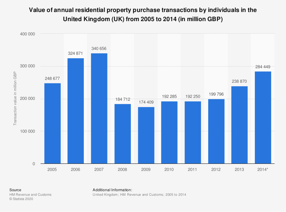 Statistic: Value of annual residential property purchase transactions by individuals in the United Kingdom (UK) from 2005 to 2014 (in million GBP) | Statista