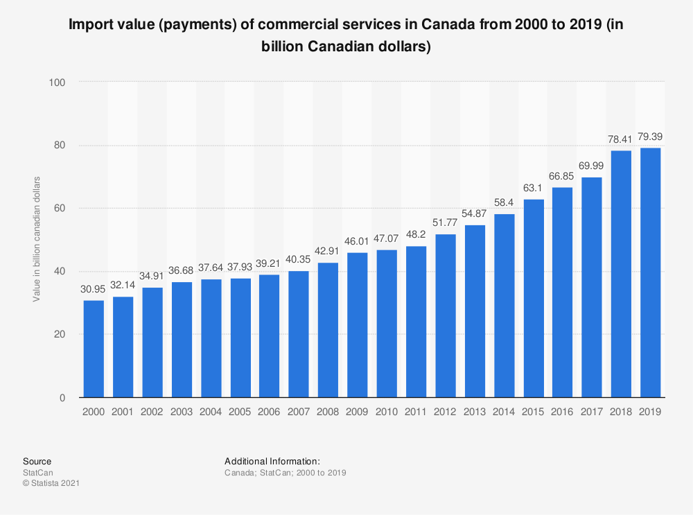 Statistic: Import value (payments) of commercial services in Canada from 2000 to 2017 (in billion Canadian dollars) | Statista