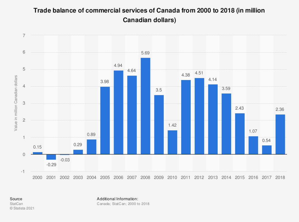 Statistic: Trade balance of commercial services of Canada from 2000 to 2018 (in million Canadian dollars) | Statista
