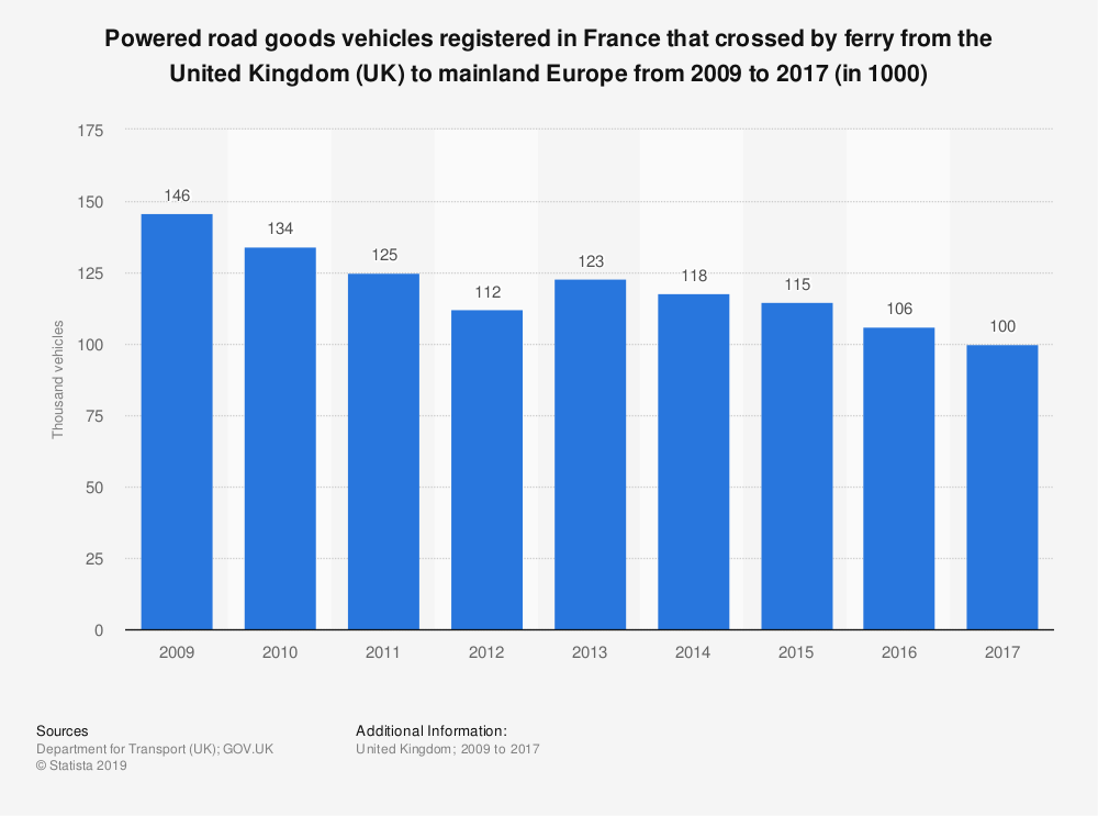 Statistic: Powered road goods vehicles registered in France that crossed by ferry from the United Kingdom (UK) to mainland Europe from 2009 to 2017 (in 1000) | Statista