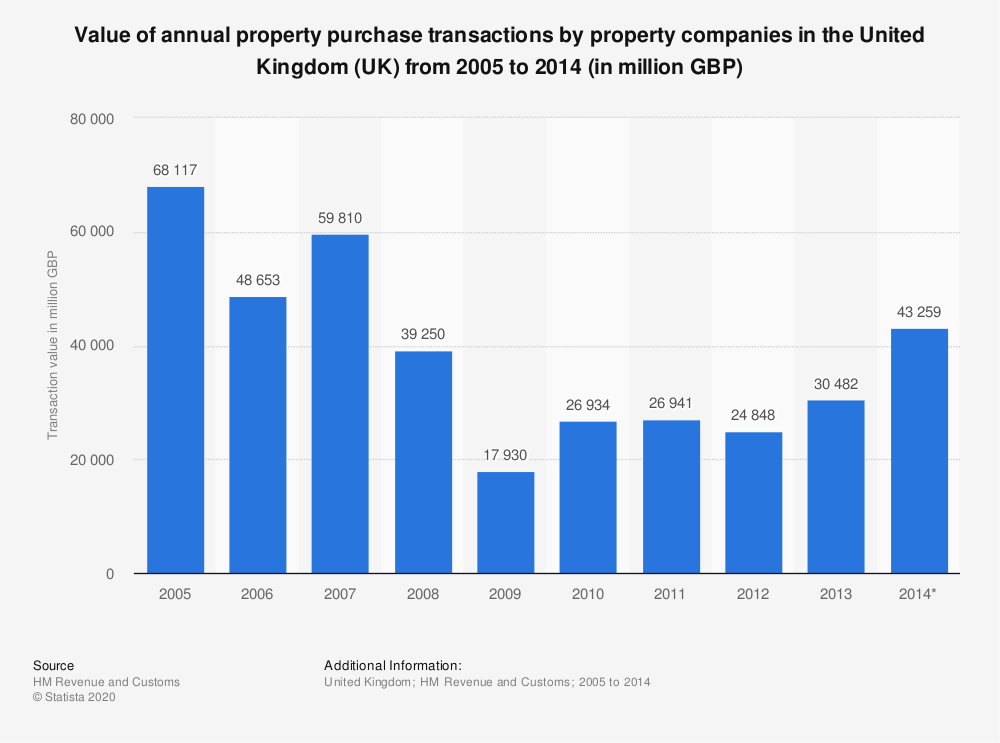 Statistic: Value of annual property purchase transactions by property companies in the United Kingdom (UK) from 2005 to 2014 (in million GBP) | Statista