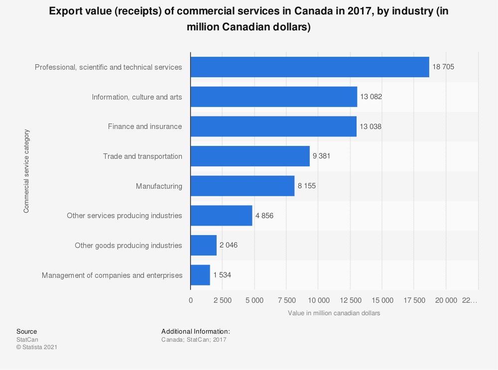 Statistic: Import value (receipts) of commercial services in Canada in 2016, by industry (in million Canadian dollars) | Statista