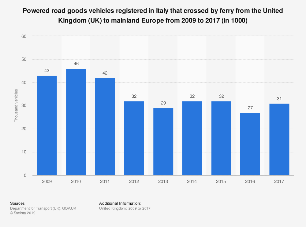 Statistic: Powered road goods vehicles registered in Italy that crossed by ferry from the United Kingdom (UK) to mainland Europe from 2009 to 2017 (in 1000) | Statista