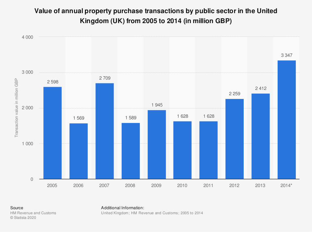Statistic: Value of annual property purchase transactions by public sector in the United Kingdom (UK) from 2005 to 2014 (in million GBP) | Statista