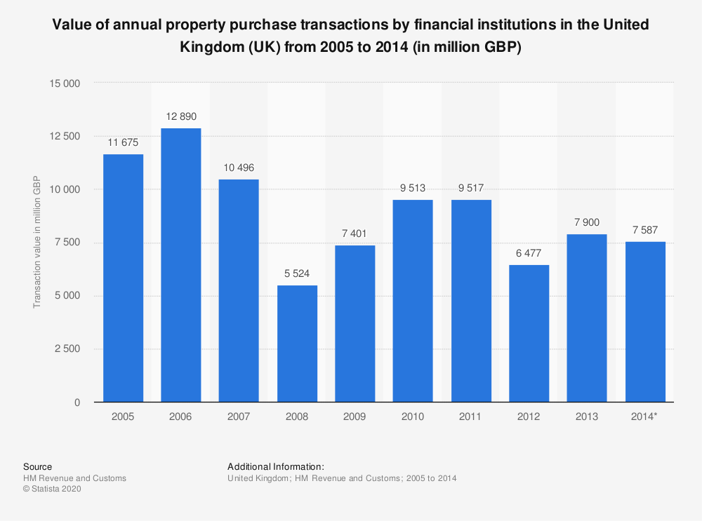 Statistic: Value of annual property purchase transactions by financial institutions in the United Kingdom (UK) from 2005 to 2014 (in million GBP) | Statista