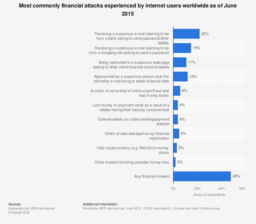 Statistic: Most commonly financial attacks experienced by internet users worldwide as of June 2015 | Statista