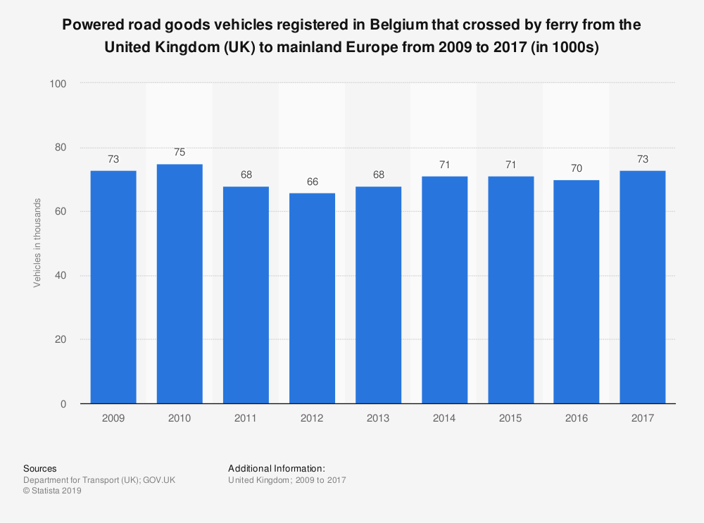Statistic: Powered road goods vehicles registered in Belgium that crossed by ferry from the United Kingdom (UK) to mainland Europe from 2009 to 2017 (in 1000s) | Statista