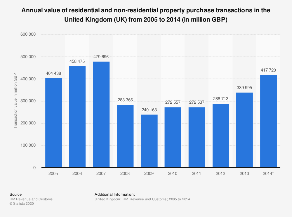 Statistic: Annual value of residential and non-residential property purchase transactions in the United Kingdom (UK) from 2005 to 2014 (in million GBP) | Statista