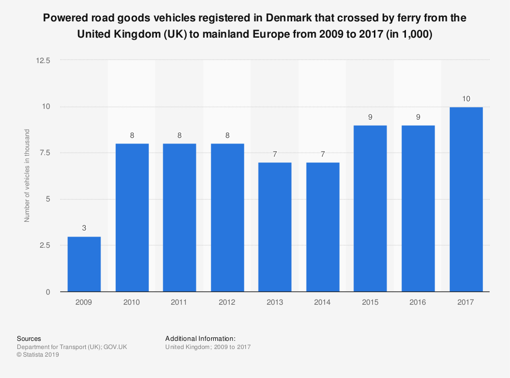 Statistic: Powered road goods vehicles registered in Denmark that crossed by ferry from the United Kingdom (UK) to mainland Europe from 2009 to 2017 (in 1,000) | Statista
