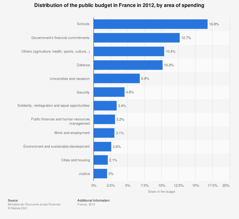 Statistic: Distribution of the public budget in France in 2012, by area of spending | Statista