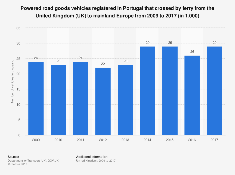 Statistic: Powered road goods vehicles registered in Portugal that crossed by ferry from the United Kingdom (UK) to mainland Europe from 2009 to 2017 (in 1,000) | Statista