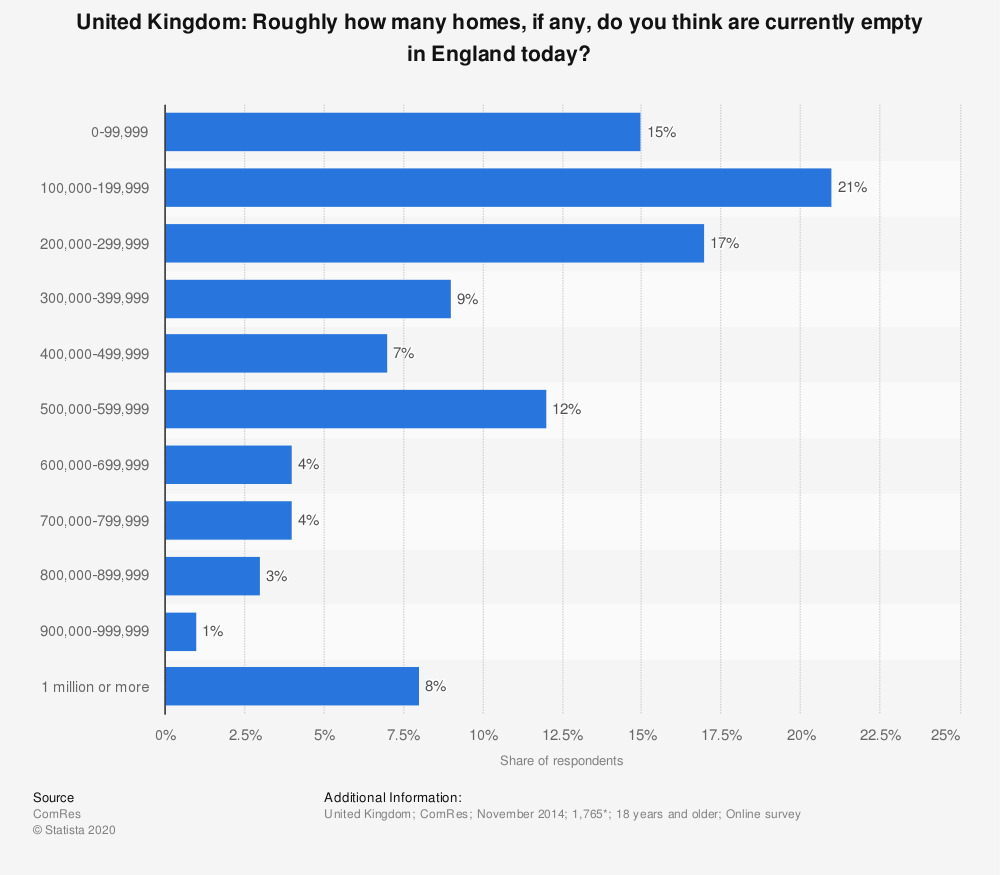 Statistic: United Kingdom: Roughly how many homes, if any, do you think are currently empty in England today? | Statista