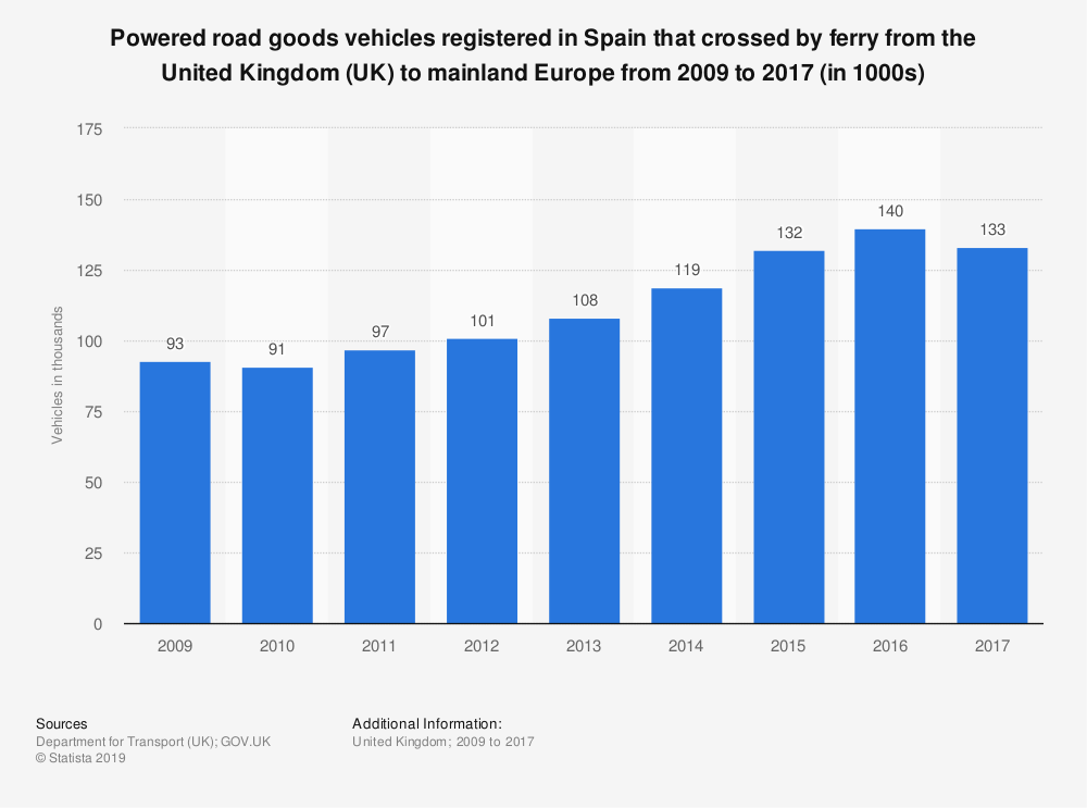 Statistic: Powered road goods vehicles registered in Spain that crossed by ferry from the United Kingdom (UK) to mainland Europe from 2009 to 2017 (in 1000s)   Statista