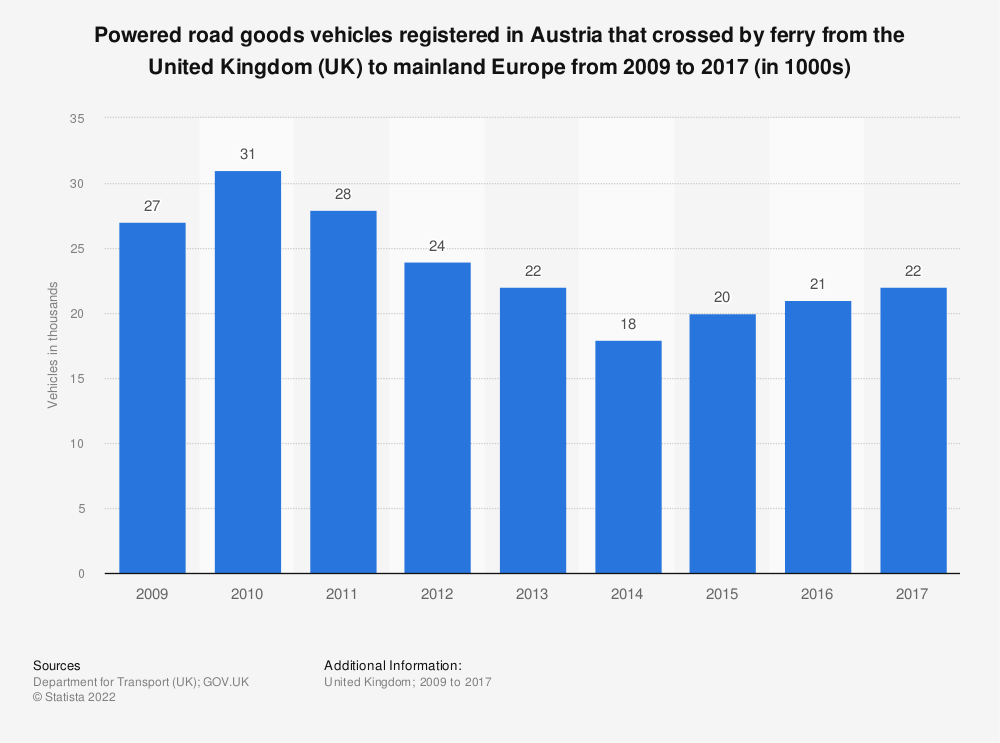 Statistic: Powered road goods vehicles registered in Austria that crossed by ferry from the United Kingdom (UK) to mainland Europe from 2009 to 2017 (in 1000s) | Statista