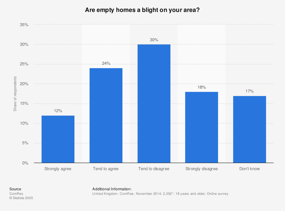 Statistic: Are empty homes a blight on your area? | Statista