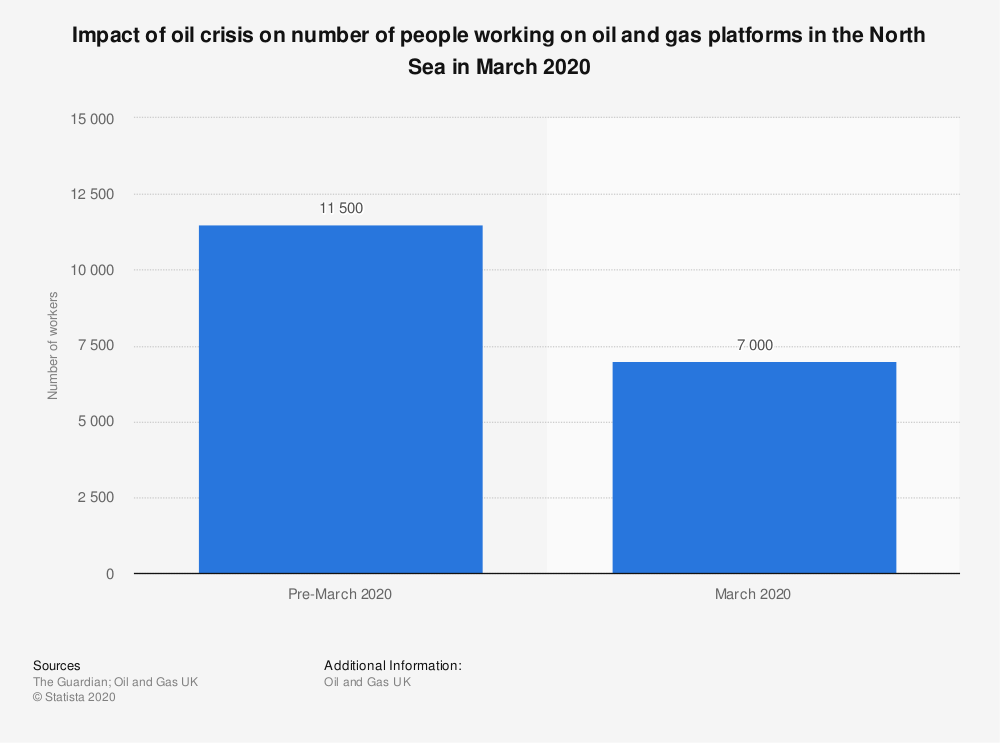 Statistic: Impact of oil crisis on number of people working on oil and gas platforms in the North Sea in March 2020 | Statista