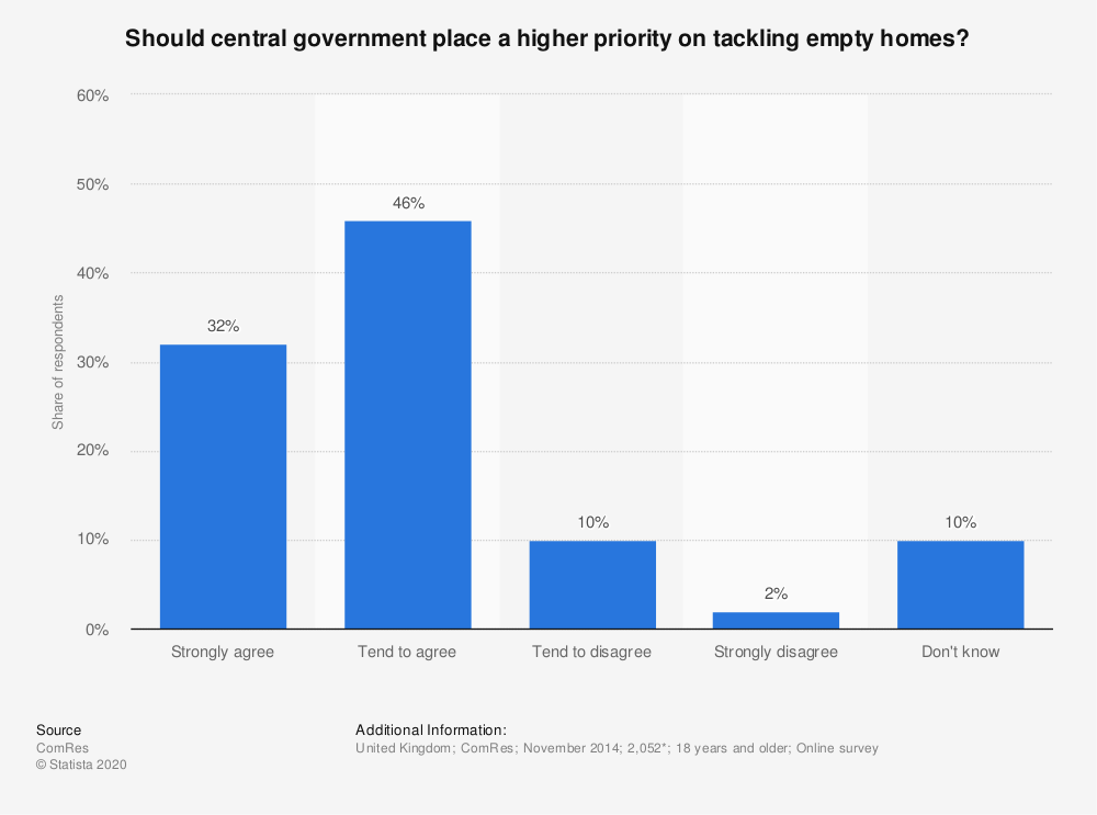 Statistic: Should central government place a higher priority on tackling empty homes? | Statista