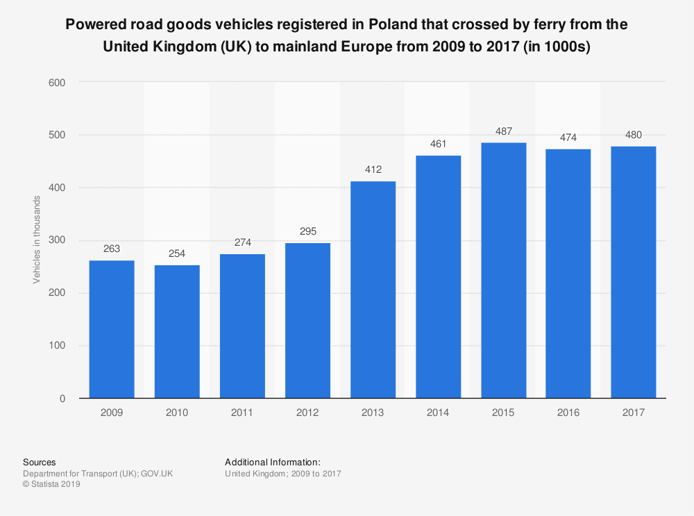 Statistic: Powered road goods vehicles registered in Poland that crossed by ferry from the United Kingdom (UK) to mainland Europe from 2009 to 2017 (in 1000s) | Statista