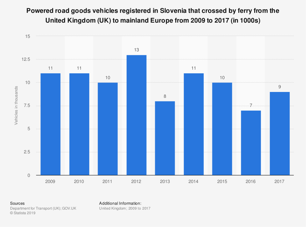 Statistic: Powered road goods vehicles registered in Slovenia that crossed by ferry from the United Kingdom (UK) to mainland Europe from 2009 to 2017 (in 1000s) | Statista