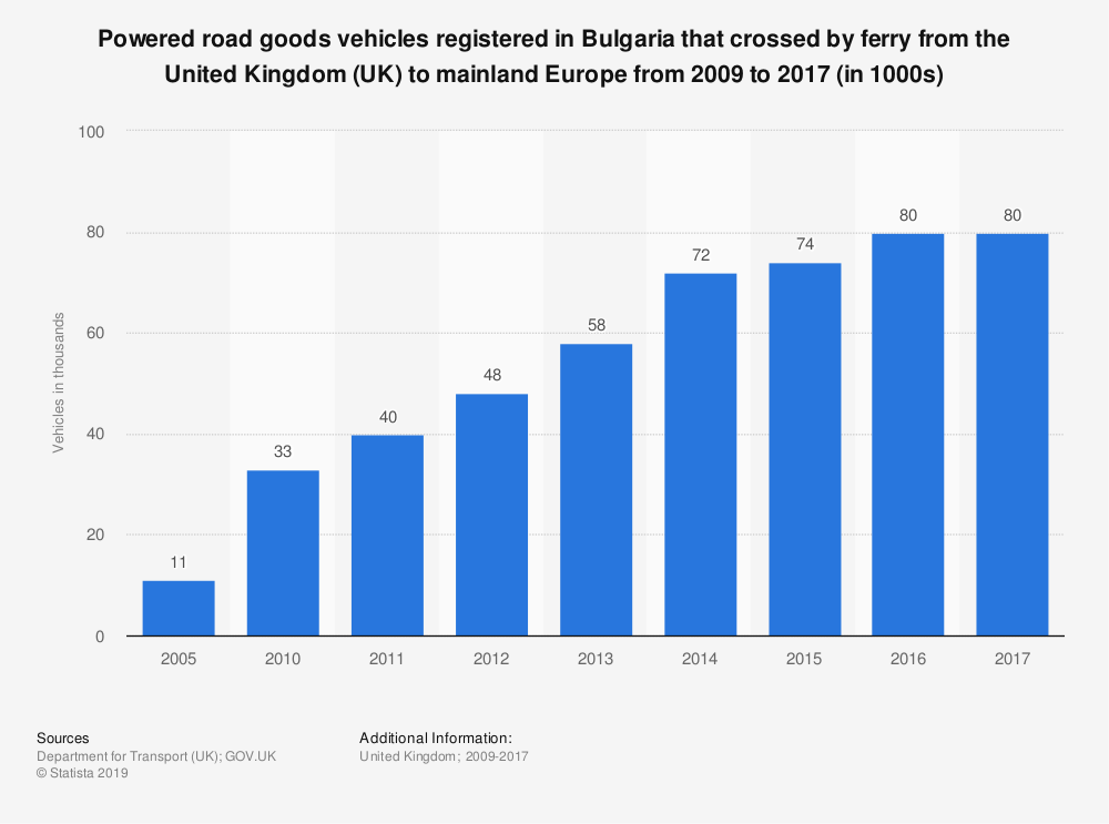 Statistic: Powered road goods vehicles registered in Bulgaria that crossed by ferry from the United Kingdom (UK) to mainland Europe from 2009 to 2017 (in 1000s) | Statista