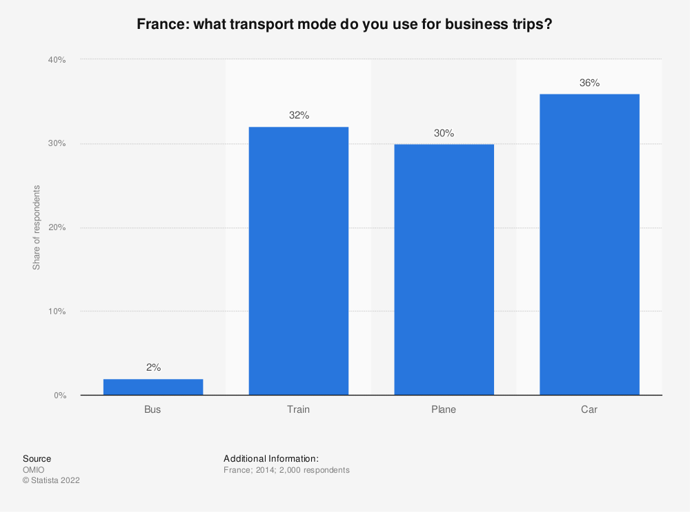 Statistic: What transport mode do you use for business trips? | Statista