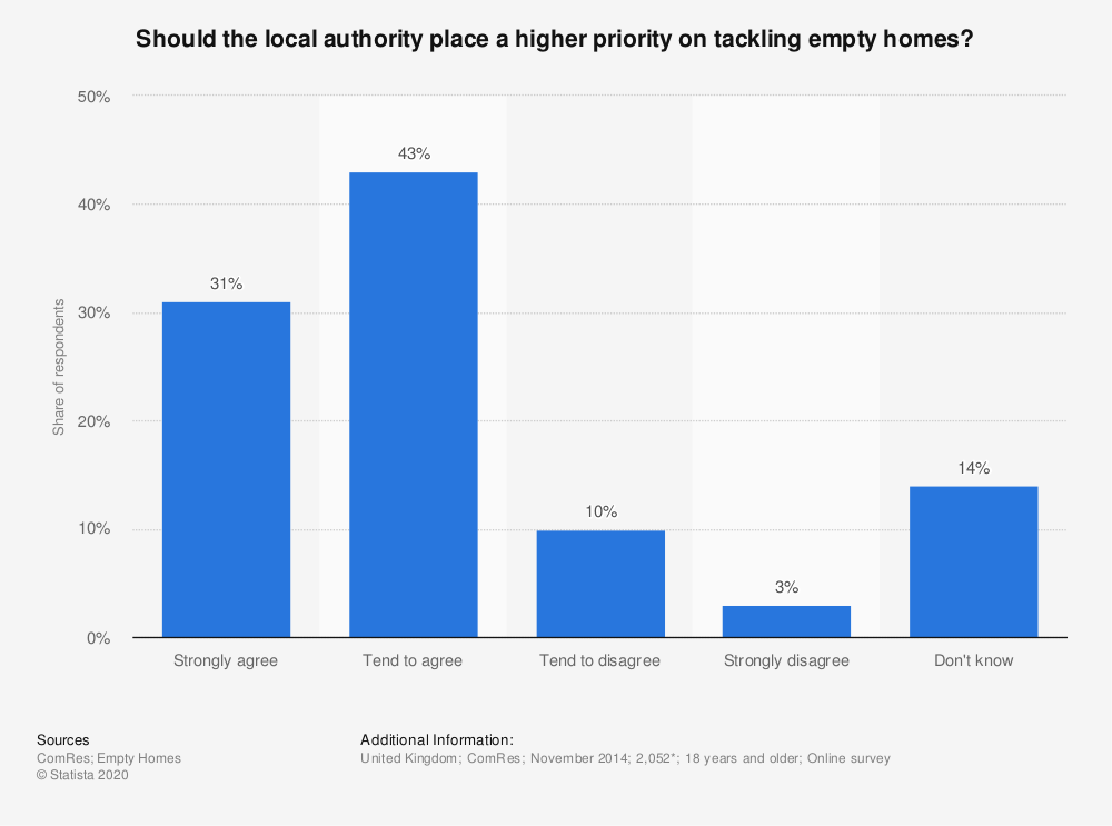 Statistic: Should the local authority place a higher priority on tackling empty homes? | Statista