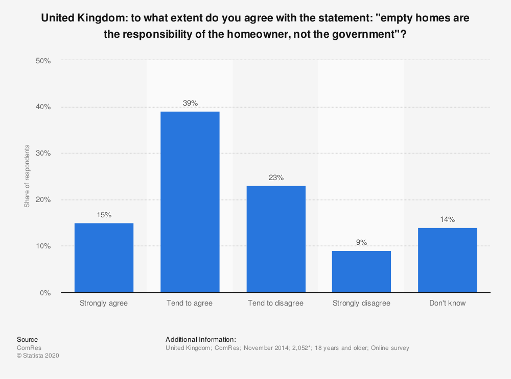 "Statistic: United Kingdom: to what extent do you agree with the statement: ""empty homes are the responsibility of the homeowner, not the government""? 