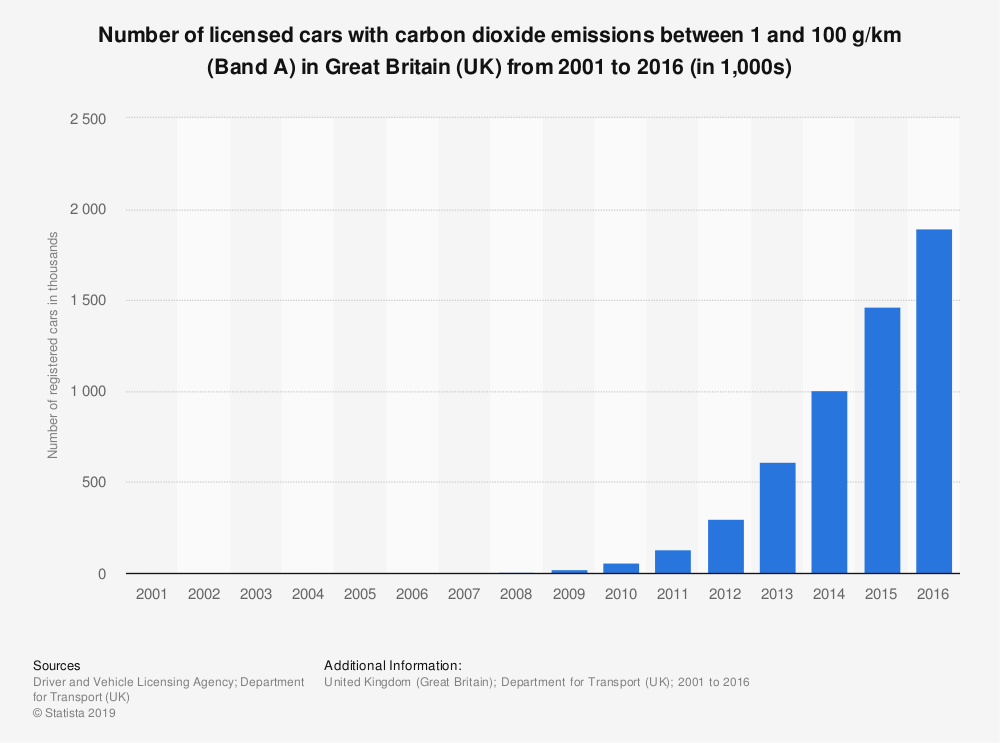 Statistic: Number of licensed cars with carbon dioxide emissions between 1 and 100 g/km (Band A) in Great Britain (UK) from 2001 to 2016 (in 1,000s) | Statista