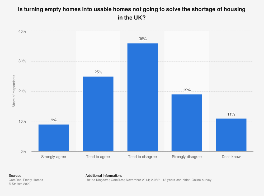Statistic: Is turning empty homes into usable homes not going to solve the shortage of housing in the UK? | Statista
