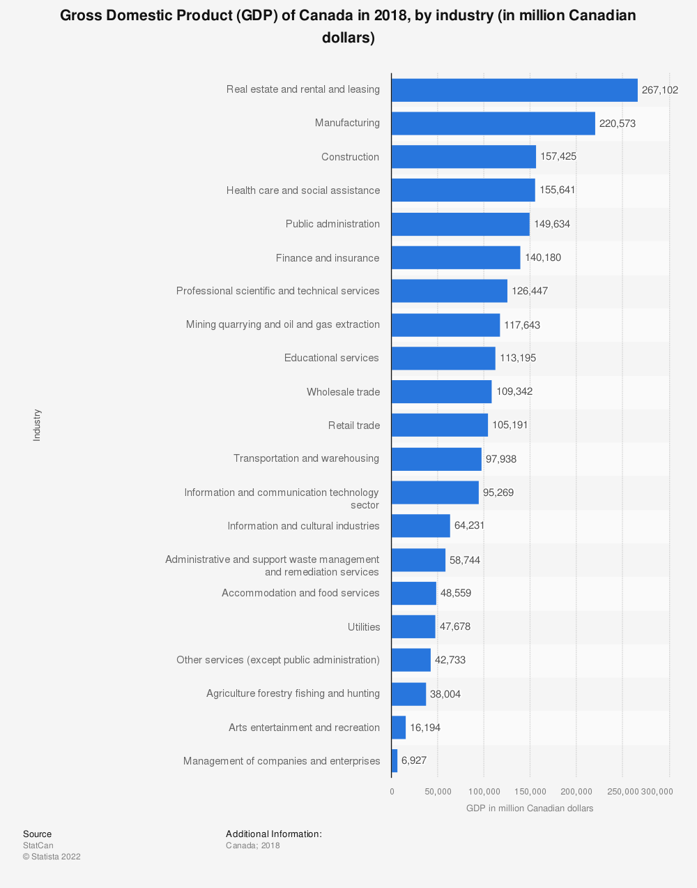Statistic: Gross Domestic Product (GDP) of Canada in 2015, by industry (in million Canadian dollars) | Statista