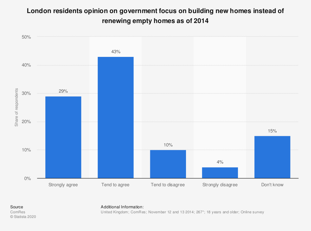 Statistic: London residents opinion on government focus on building new homes instead of renewing empty homes as of 2014 | Statista