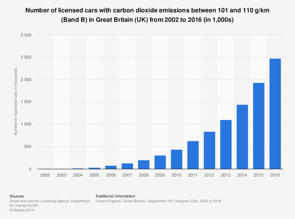 Statistic: Number of licensed cars with carbon dioxide emissions between 101 and 110 g/km (Band B) in Great Britain (UK) from 2002 to 2016 (in 1,000s) | Statista