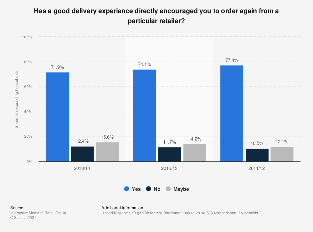 Statistic: Has a good delivery experience directly encouraged you to order again from a particular retailer? | Statista