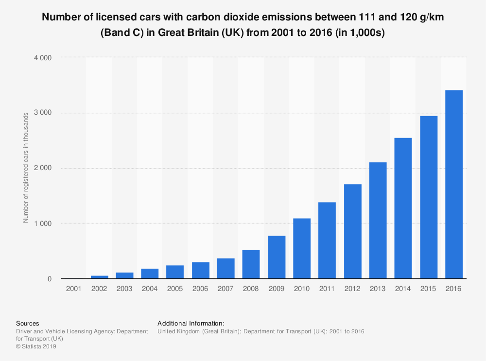 Statistic: Number of licensed cars with carbon dioxide emissions between 111 and 120 g/km (Band C) in Great Britain (UK) from 2001 to 2016 (in 1,000s) | Statista