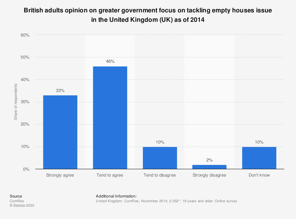 Statistic: British adults opinion on greater government focus on tackling empty houses issue in the United Kingdom (UK) as of 2014 | Statista