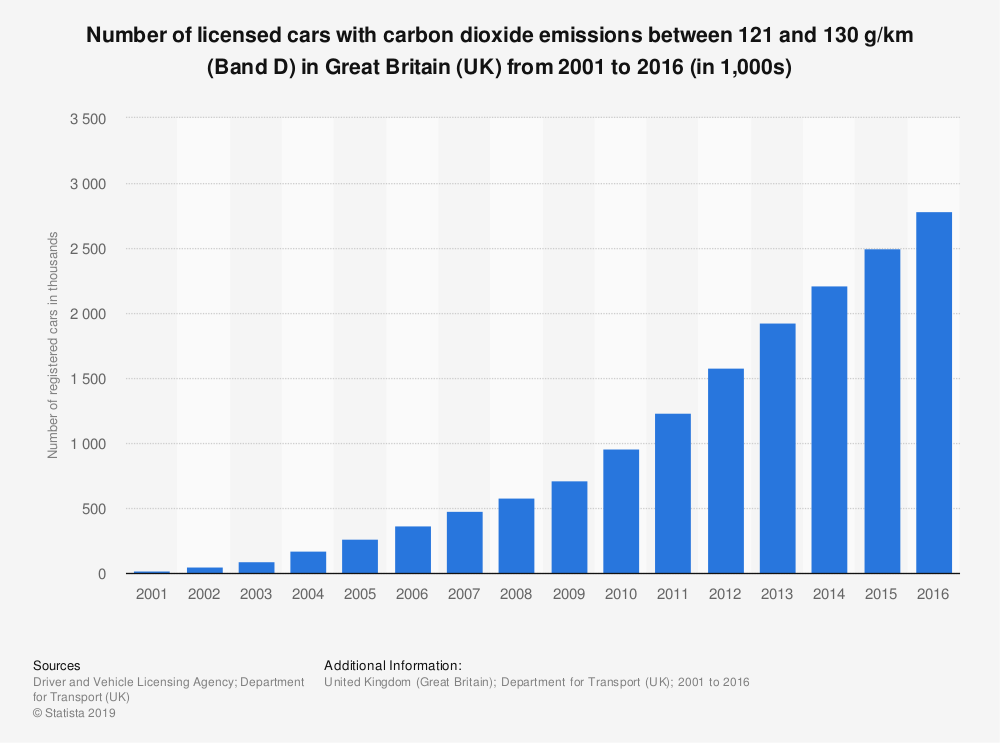 Statistic: Number of licensed cars with carbon dioxide emissions between 121 and 130 g/km (Band D) in Great Britain (UK) from 2001 to 2016 (in 1,000s) | Statista