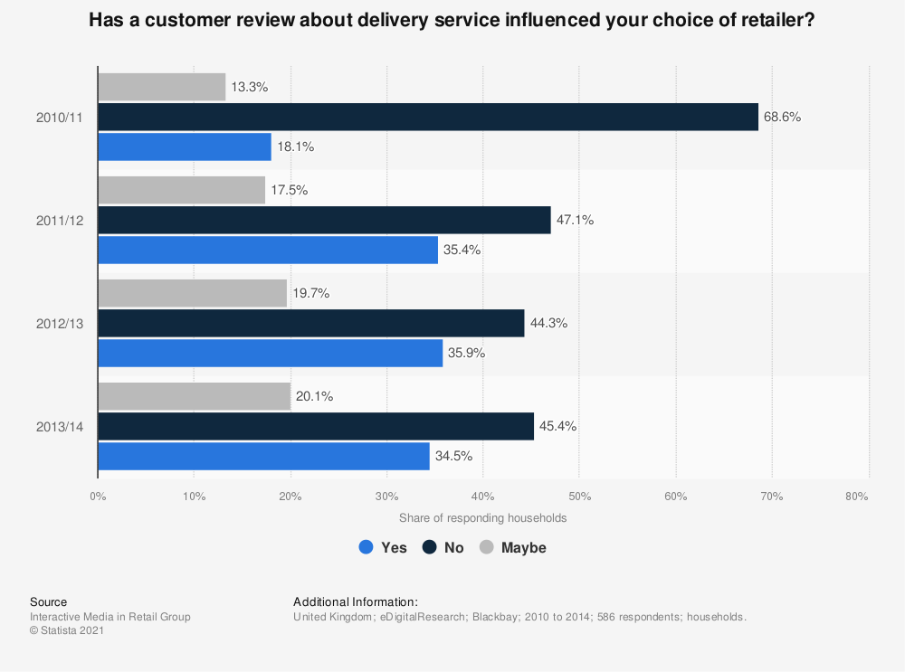 Statistic: Has a customer review about delivery service influenced your choice of retailer? | Statista