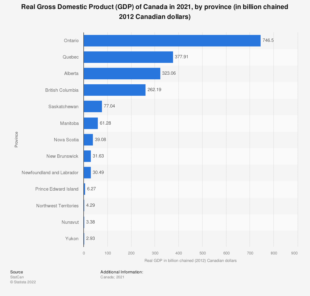 Statistic: Real Gross Domestic Product (GDP) of Canada in 2018, by province (in billion chained 2012 Canadian dollars) | Statista