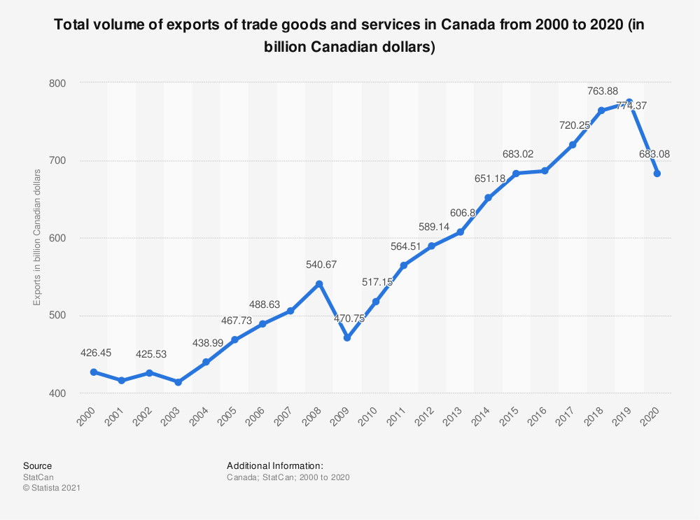 Statistic: Total volume of exports of trade goods and services in Canada from 2000 to 2018 (in billion Canadian dollars) | Statista