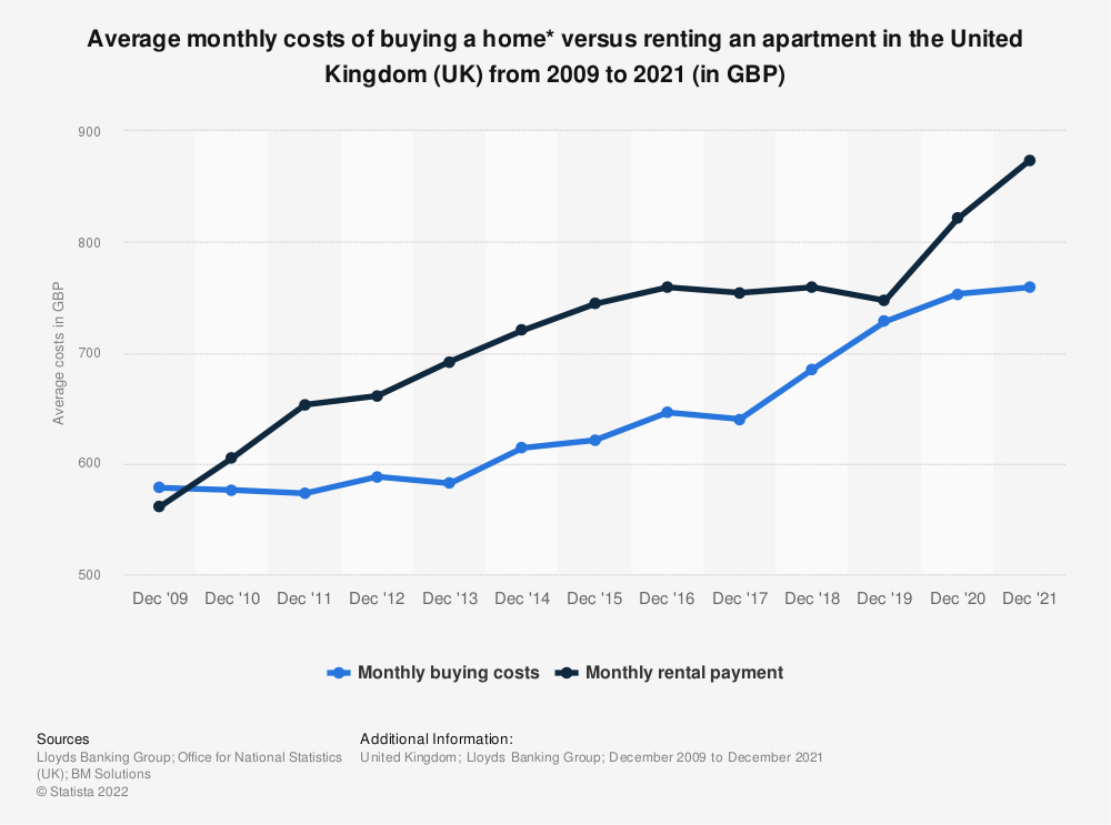 Statistic: Average monthly costs of buying a home* versus renting an apartment in the United Kingdom (UK) from 2009 to 2017 (in GBP) | Statista