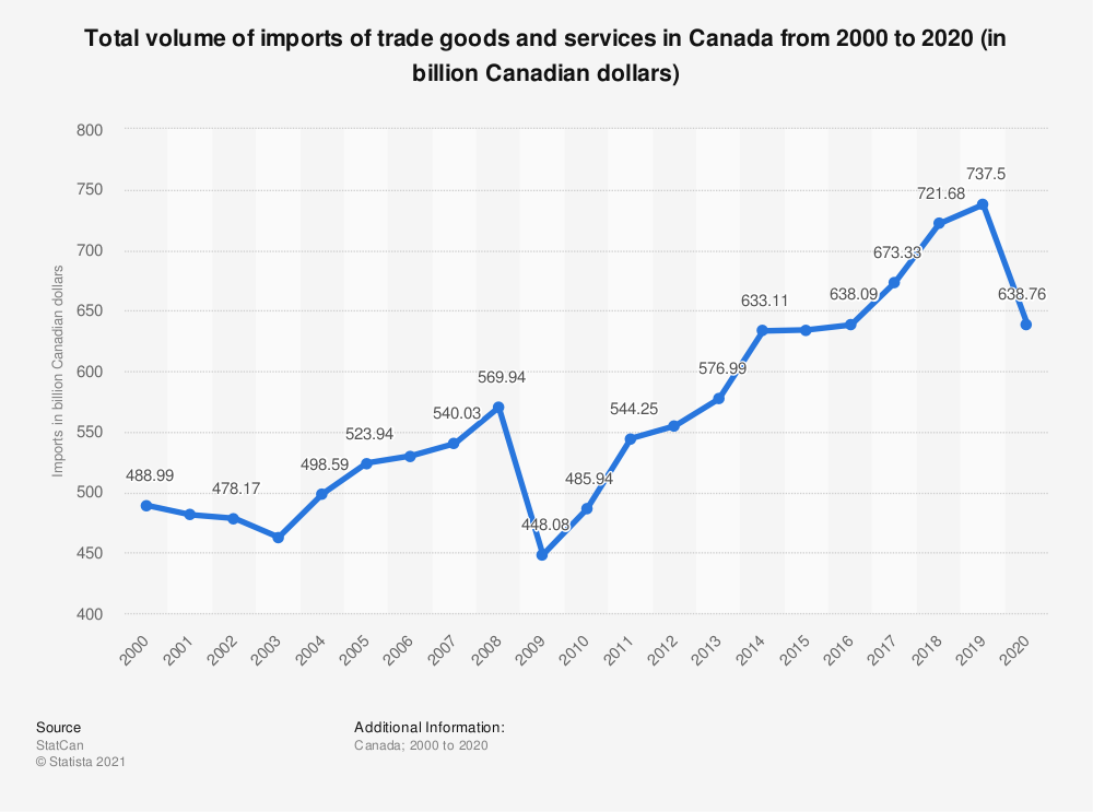Statistic: Total volume of imports of trade goods and services in Canada from 2000 to 2017 (in billion Canadian dollars) | Statista