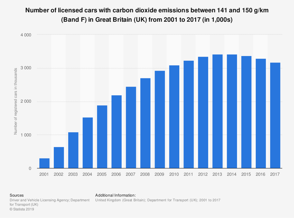 Statistic: Number of licensed cars with carbon dioxide emissions between 141 and 150 g/km (Band F) in Great Britain (UK) from 2001 to 2017 (in 1,000s) | Statista