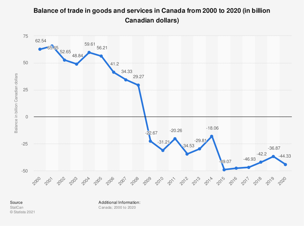Statistic: Balance of trade in goods and services in Canada from 2000 to 2019 (in billion Canadian dollars) | Statista