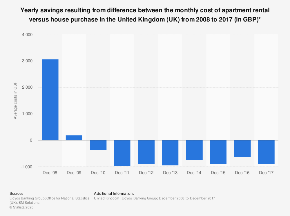 Statistic: Yearly savings resulting from difference between the monthly cost of apartment rental versus house purchase in the United Kingdom (UK) from 2008 to 2017 (in GBP)*   Statista